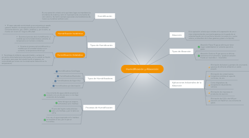 Mind Map: Humidificación y Absorción