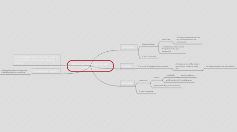 Mind Map: Matter with Evan Lebron and Albert Richlie