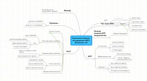 Mind Map: Идеальный процесстестирования (ИПТ).Возможно ли?