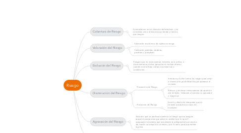 Mind Map: Riesgo