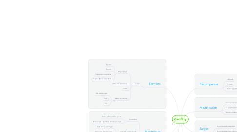 Mind Map: GearBoy