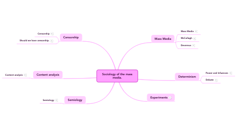 Mind Map: Sociology of the mass media.