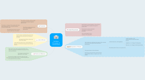 Mind Map: Six Basic Principles of Government