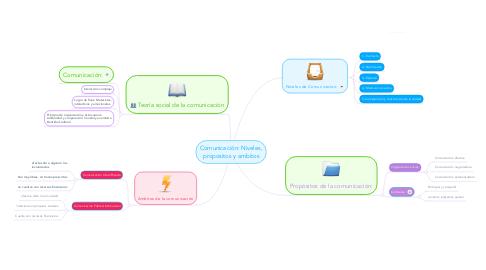 Mind Map: Comunicación: Niveles, propositos y ambitos