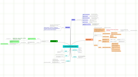 Mind Map: FREE SOFTWARE E OPEN SOURCE