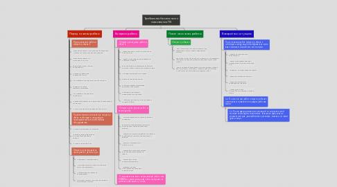 Mind Map: Требования безопасности пользования ПК