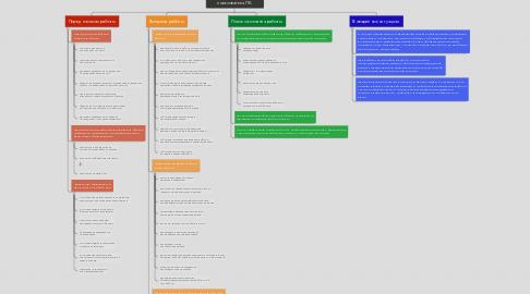 Mind Map: Требования безопасности пользователя ПК.