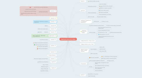 Mind Map: Reglamento Interno de Trabajo
