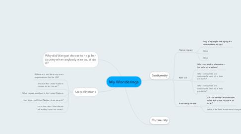 Mind Map: My Wonderings