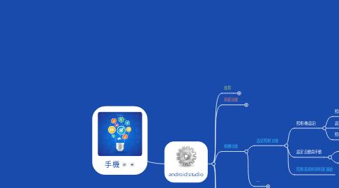 Mind Map: 手機
