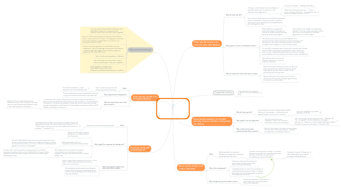 Mind Map: Terrorism: how can we respond?