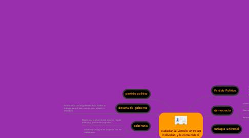 Mind Map: ciudadanía: vinculo entre un individuo y la comunidad.