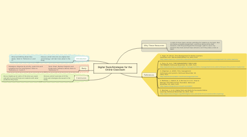 Mind Map: Digital Tools/Strategies for the  Online Classroom