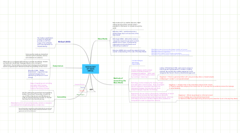 Mind Map: SOCIOLOGY OF MASS MEDIA