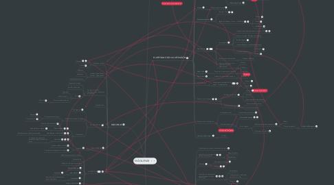 Mind Map: MÁQUINAS