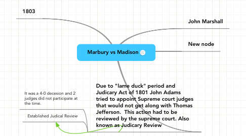 Mind Map: Marbury vs Madison