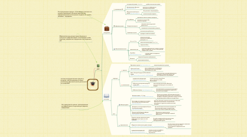 Mind Map: ЭОС