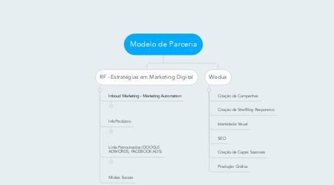 Mind Map: Modelo de Parceria