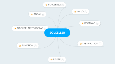 Mind Map: SOLCELLER