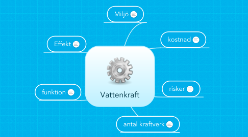 Mind Map: Vattenkraft