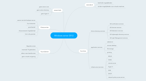 Mind Map: Windows server 2012