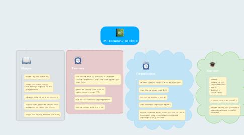Mind Map: ИКТ в социальной сфере