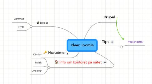 Mind Map: Ideer Joomla