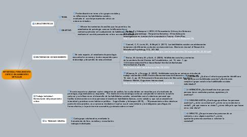 Mind Map: ESTRATEGIA: PENSAMIENTO CRITICO EN AMBIENTES VIRTUALES