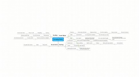 Mind Map: Emerging Media