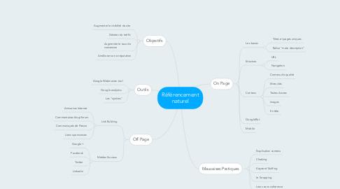 Mind Map: Référencement naturel