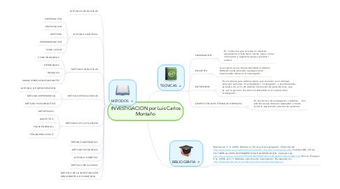 Mind Map: INVESTIGACION por Luis Carlos Montaño