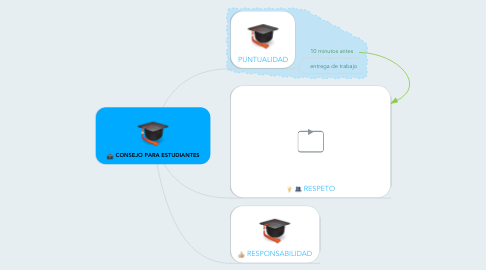 Mind Map: CONSEJO PARA ESTUDIANTES