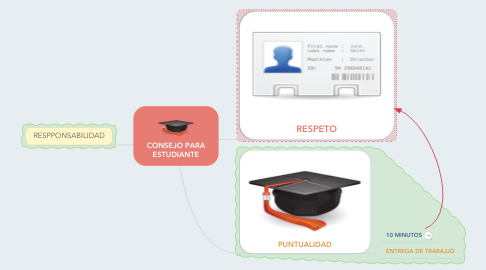 Mind Map: CONSEJO PARA ESTUDIANTE