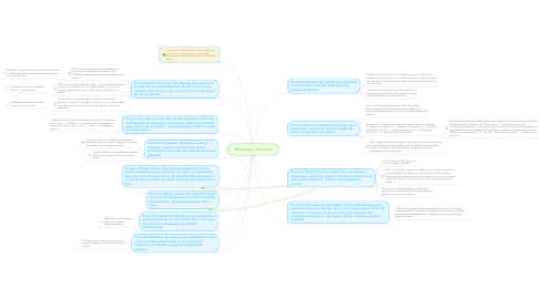 Mind Map: Morfologia - Pronome