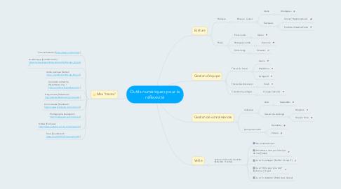 Mind Map: Outils numériques pour la réflexivité