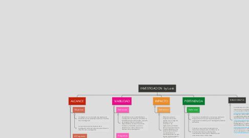 Mind Map: INVESTIGACION  by Luisk