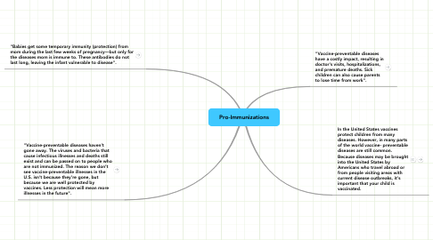 Mind Map: Pro-Immunizations