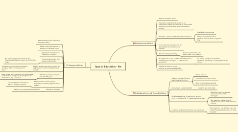 Mind Map: Special Education - Me