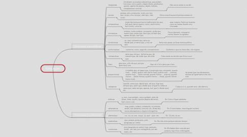 Mind Map: Conjunções