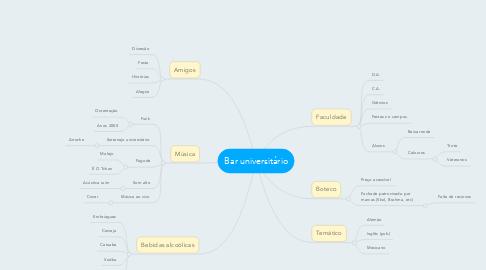 Mind Map: Bar universitário