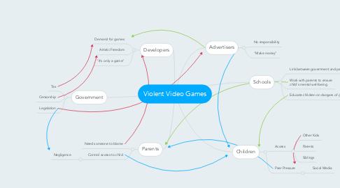 Mind Map: Violent Video Games