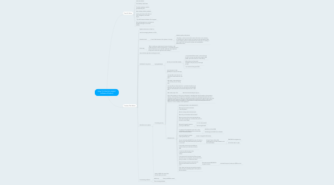 Mind Map: How To Start An Instant
