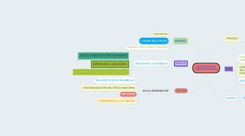 Mind Map: INVESTIGACIÓN COMUNICACIONAL