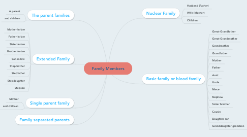Mind Map: Family Members