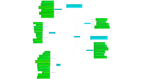 Mind Map: Teoria de la Sociologia