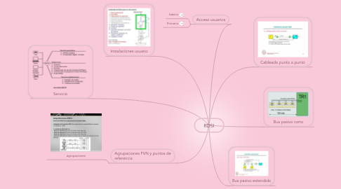 Mind Map: RDSI
