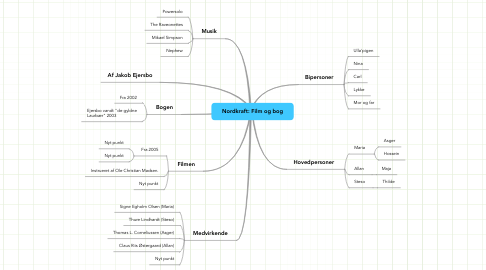Mind Map: Nordkraft: Film og bog