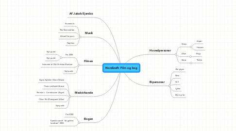 Mind Map: Nordkraft: Film og bog