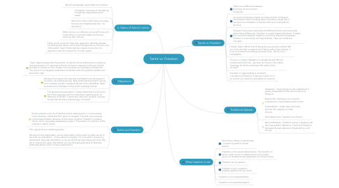 Mind Map: Sartre on Freedom