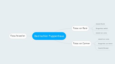 Mind Map: Bad Ischler Puppenhaus